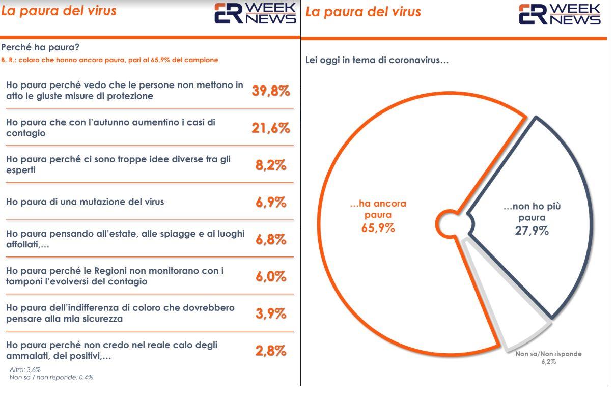 Coronavirus, secondo un sondaggio italiani ancora preoccupati