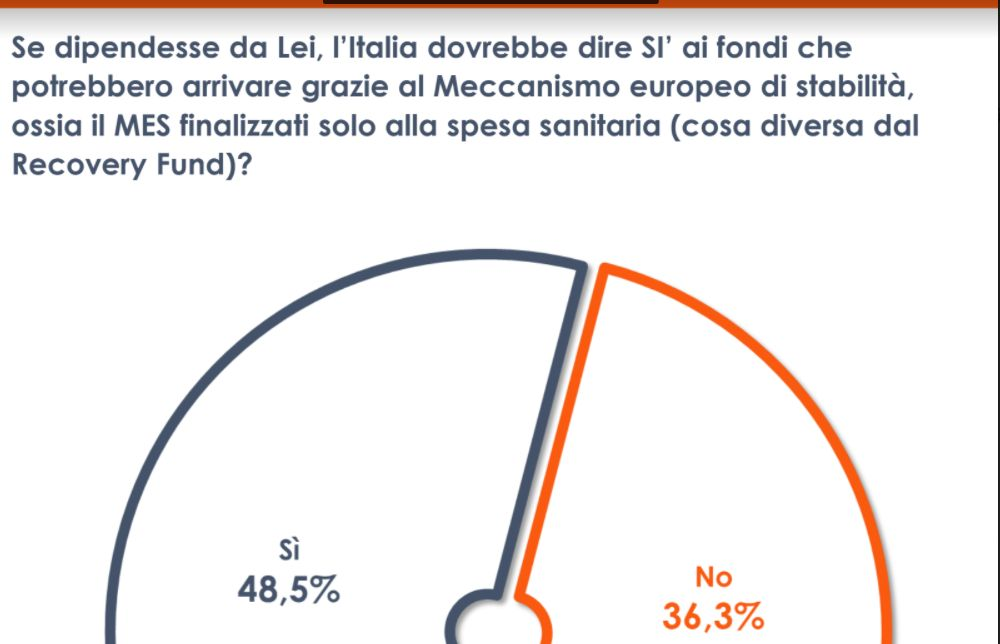 Sondaggio Euromedia Research, la metà degli italiani è favorevole al MES