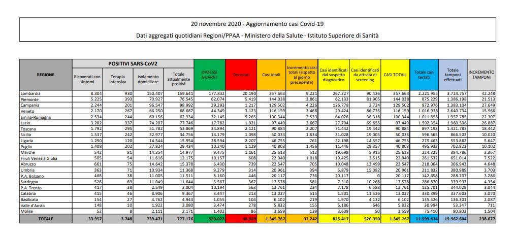 Coronavirus, 37.242 nuovi casi e 699 decessi in 24 ore