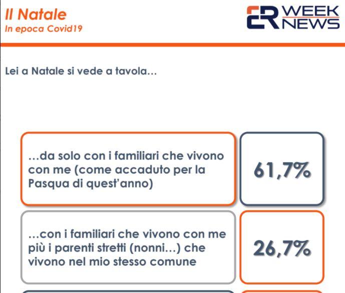Un terzo degli italiani teme un Natale con restrizioni e lockdown
