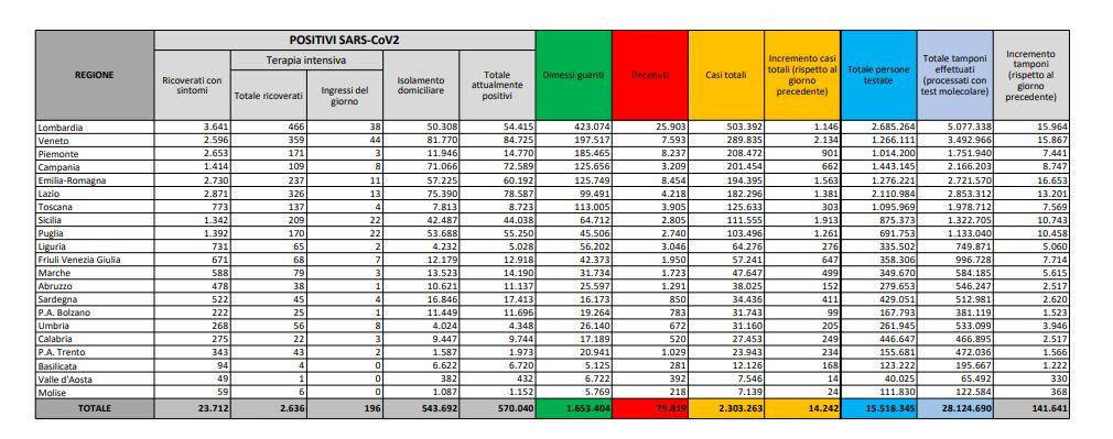 Coronavirus, 14.242 nuovi casi e 616 decessi in 24 ore